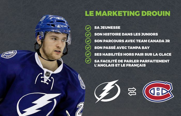 Drouin à Montréal - Le marketing Drouin